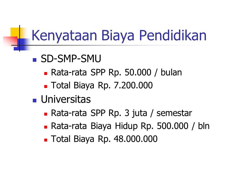 Kenyataan Biaya Pendidikan SD-SMP-SMU Rata-rata SPP Rp.