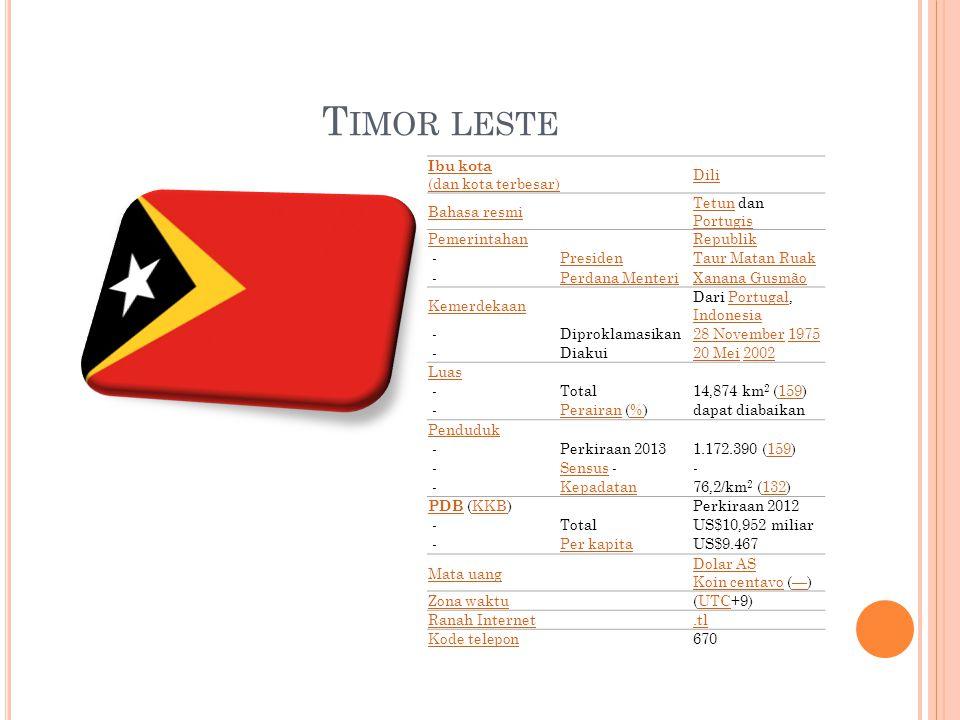T IMOR LESTE Ibu kota (dan kota terbesar) Dili Bahasa resmi TetunTetun dan Portugis Portugis PemerintahanRepublik - PresidenTaur Matan Ruak - Perdana MenteriXanana Gusmão Kemerdekaan Dari Portugal, Indonesia Portugal Indonesia - Diproklamasikan28 November28 November 1975 1975 - Diakui20 Mei20 Mei 2002 2002 Luas - Total14,874 km 2 (159)159 - PerairanPerairan (%)%dapat diabaikan Penduduk - Perkiraan 20131.172.390 (159)159 - SensusSensus -- - Kepadatan76,2/km 2 (132)132 PDB PDB (KKB)KKBPerkiraan 2012 - TotalUS$10,952 miliar - Per kapitaUS$9.467 Mata uang Dolar AS Koin centavoDolar AS Koin centavo (—)— Zona waktu(UTC+9)UTC Ranah Internet.tl Kode telepon670