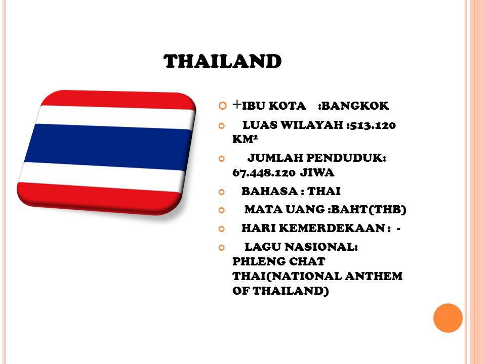 THAILAND + IBU KOTA :BANGKOK LUAS WILAYAH :513.120 KM 2 JUMLAH PENDUDUK: 67.448.120 JIWA BAHASA : THAI MATA UANG :BAHT(THB) HARI KEMERDEKAAN : - LAGU NASIONAL: PHLENG CHAT THAI(NATIONAL ANTHEM OF THAILAND)
