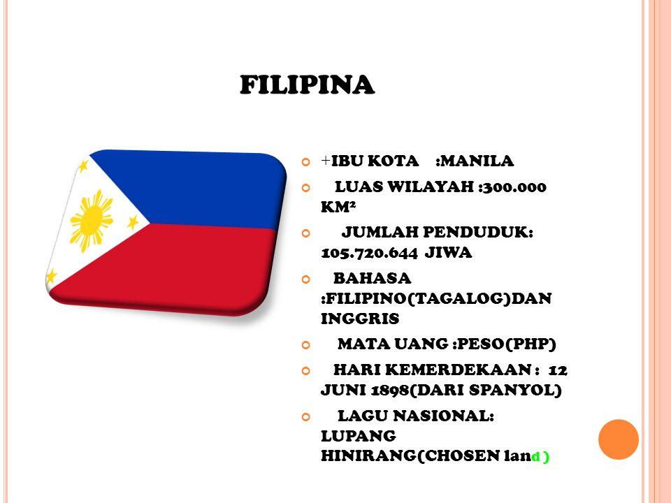 FILIPINA + IBU KOTA :MANILA LUAS WILAYAH :300.000 KM 2 JUMLAH PENDUDUK: 105.720.644 JIWA BAHASA :FILIPINO(TAGALOG)DAN INGGRIS MATA UANG :PESO(PHP) HARI KEMERDEKAAN : 12 JUNI 1898(DARI SPANYOL) LAGU NASIONAL: LUPANG HINIRANG(CHOSEN lan d )