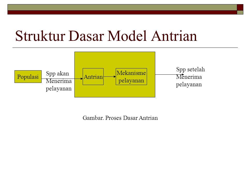 Struktur Dasar Model Antrian Populasi Antrian Mekanisme pelayanan Spp akan Menerima pelayanan Spp setelah Menerima pelayanan Gambar. Proses Dasar Antr