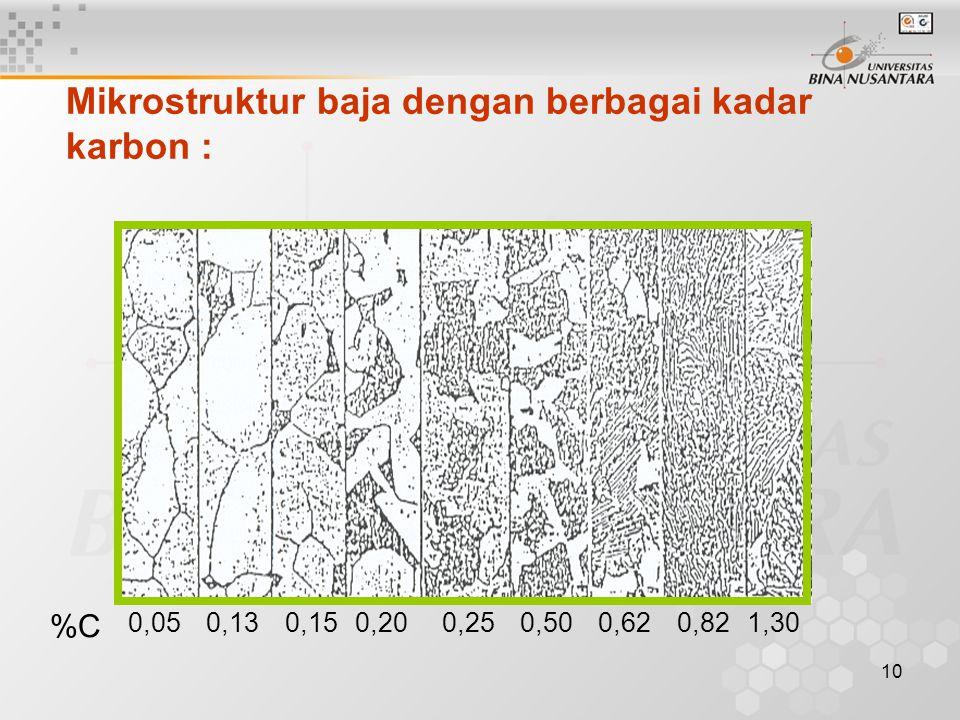 10 Mikrostruktur baja dengan berbagai kadar karbon : %C 0,050,130,150,200,250,500,620,821,30