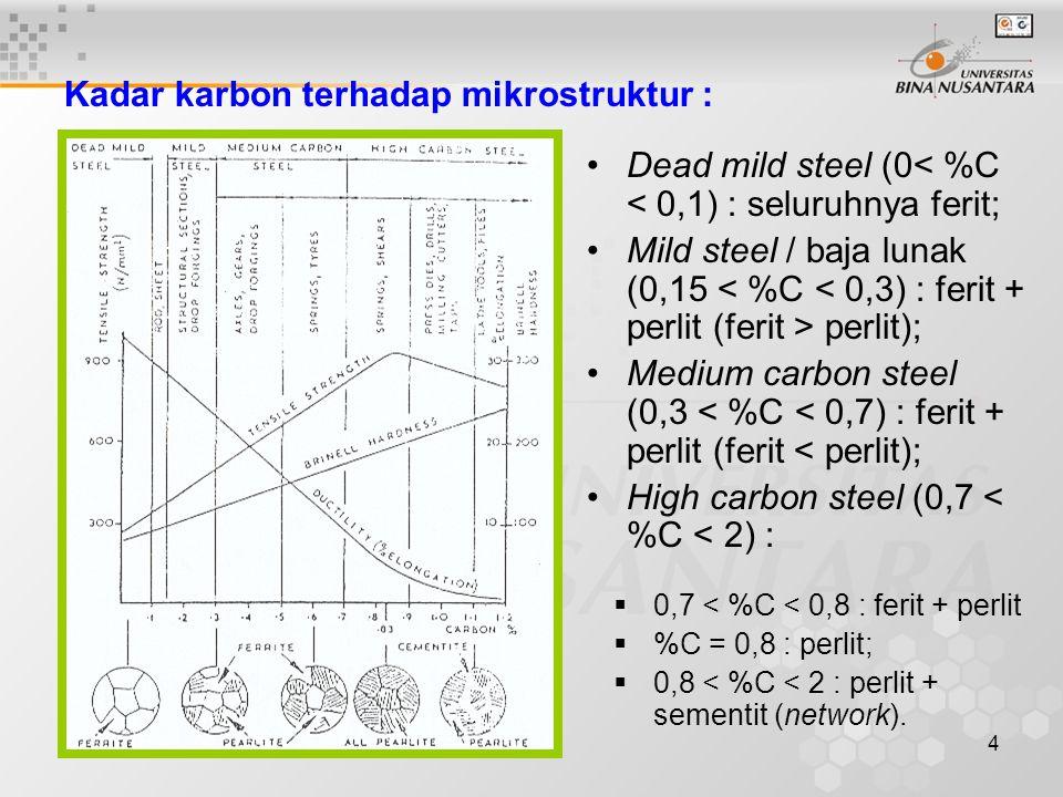 5 Dead mild steel (0< %C < 0,1) : seluruhnya ferit; Mild steel / baja lunak (0,15 perlit); Medium carbon steel (0,3 < %C < 0,7) : ferit + perlit (ferit < perlit); High carbon steel (0,7 < %C < 2) :  0,7 < %C < 0,8 : ferit + perlit  %C = 0,8 : perlit;  0,8 < %C < 2 : perlit + sementit (network).