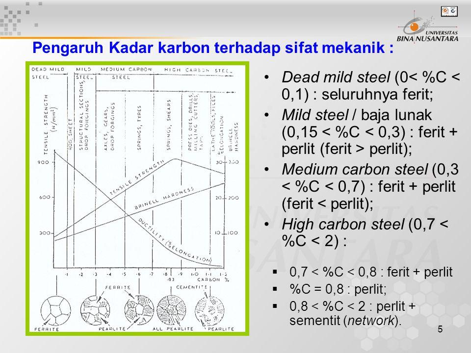 5 Dead mild steel (0< %C < 0,1) : seluruhnya ferit; Mild steel / baja lunak (0,15 perlit); Medium carbon steel (0,3 < %C < 0,7) : ferit + perlit (feri