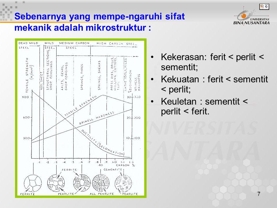 7 Sebenarnya yang mempe-ngaruhi sifat mekanik adalah mikrostruktur : Kekerasan: ferit < perlit < sementit; Kekuatan : ferit < sementit < perlit; Keule