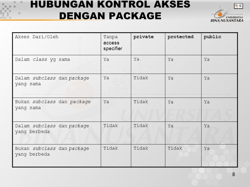 8 HUBUNGAN KONTROL AKSES DENGAN PACKAGE Akses Dari/OlehTanpa access specifier privateprotectedpublic Dalam class yg samaYa Dalam subclass dan package yang sama YaTidakYa Bukan subclass dan package yang sama YaTidakYa Dalam subclass dan package yang berbeda Tidak Ya Bukan subclass dan package yang berbeda Tidak Ya