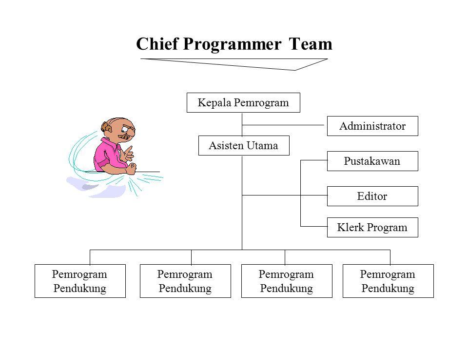 Chief Programmer Team Kepala Pemrogram Asisten Utama Administrator Pustakawan Editor Klerk Program Pemrogram Pendukung Pemrogram Pendukung Pemrogram P