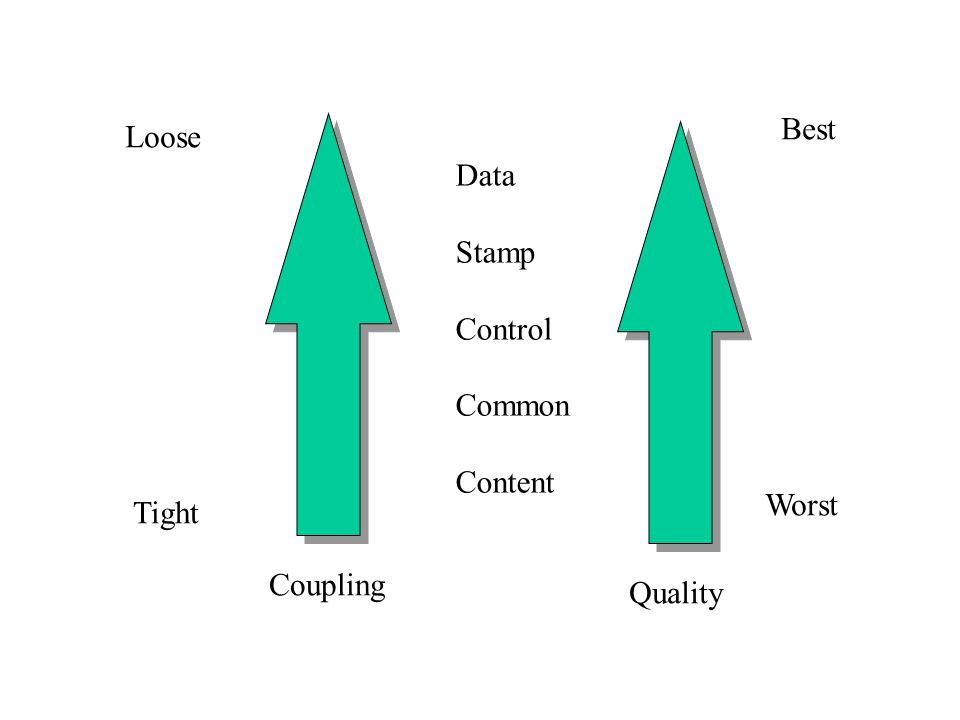 Data Stamp Control Common Content Coupling Quality Worst Best Loose Tight