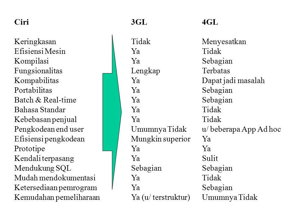 Ciri Keringkasan Efisiensi Mesin Kompilasi Fungsionalitas Kompabilitas Portabilitas Batch & Real-time Bahasa Standar Kebebasan penjual Pengkodean end