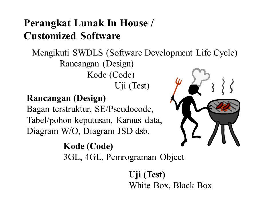 Perangkat Lunak In House / Customized Software Mengikuti SWDLS (Software Development Life Cycle) Rancangan (Design) Kode (Code) Uji (Test) Rancangan (