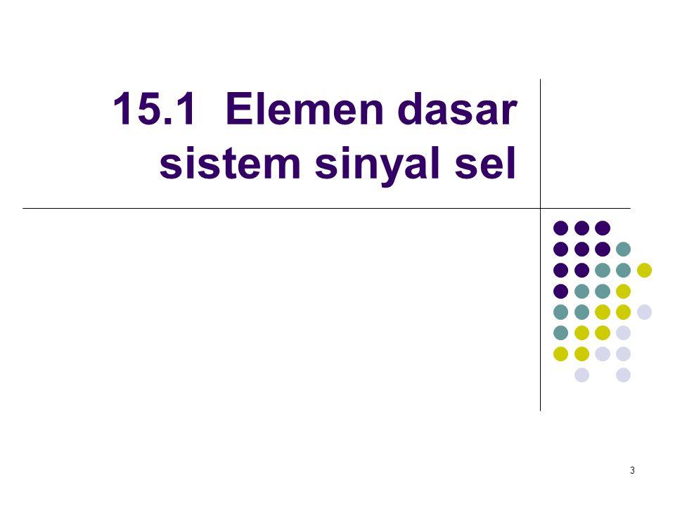 4 Figure 15-4 Molecular Biology of the Cell (© Garland Science 2008) Molekul sinyal Autokrin Sel mempunyai reseptor bagi molekul sinyal yang disekresinya Parakrin Molekul sinyal terikat reseptor pada sel-sel di sekitar sel yang mensekresinya Endokrin Molekul sinyal terikat reseptor pada sel-sel yang jauh dari sel yang mensekresinya