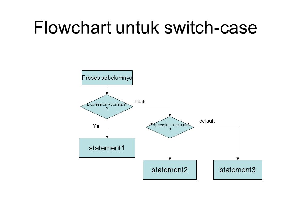 Flowchart untuk switch-case Expression =constan1 ? statement1 statement2 Ya Proses sebelumnya Expression=constan2 ? statement3 Tidak default