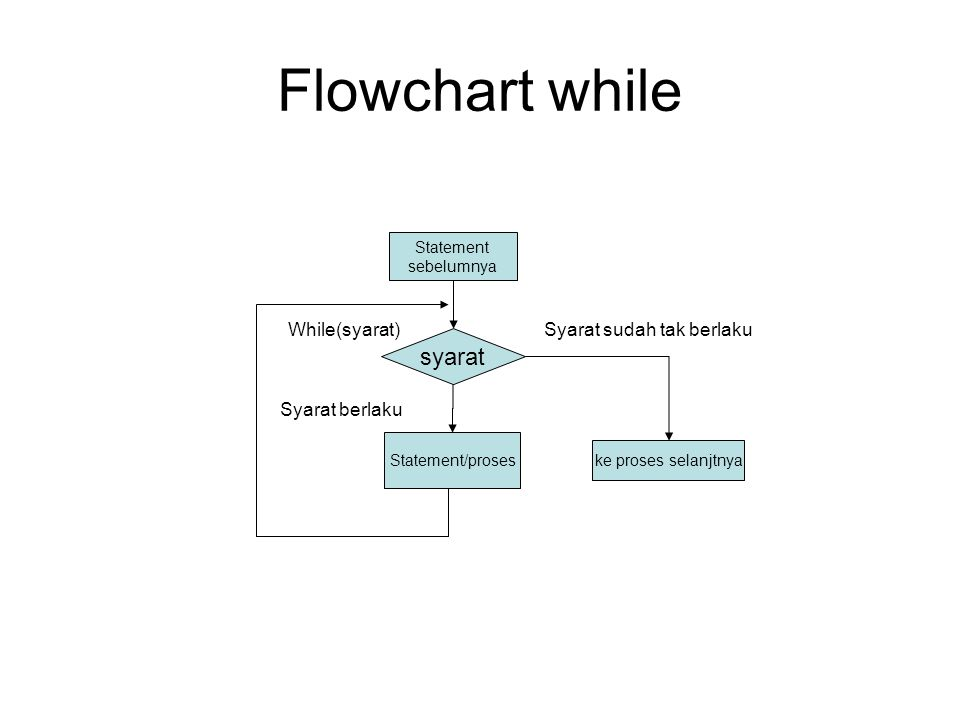 Flowchart while Statement sebelumnya syarat Statement/proses ke proses selanjtnya While(syarat)Syarat sudah tak berlaku Syarat berlaku