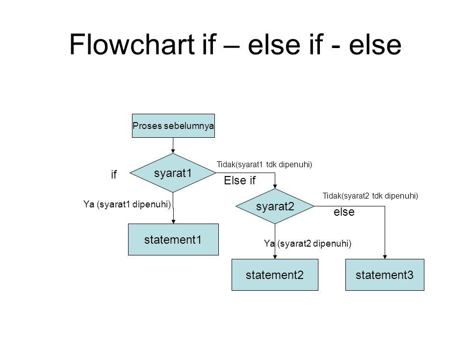 Flowchart if – else if - else syarat1 statement1 statement2 Ya (syarat1 dipenuhi) Proses sebelumnya syarat2 statement3 if Tidak(syarat1 tdk dipenuhi)