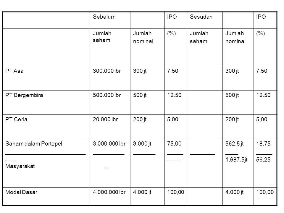 SebelumIPOSesudahIPO Jumlah saham Jumlah nominal (%)Jumlah saham Jumlah nominal (%) PT Asa300.000 lbr300 jt7.50300 jt7.50 PT Bergembira500.000 lbr500