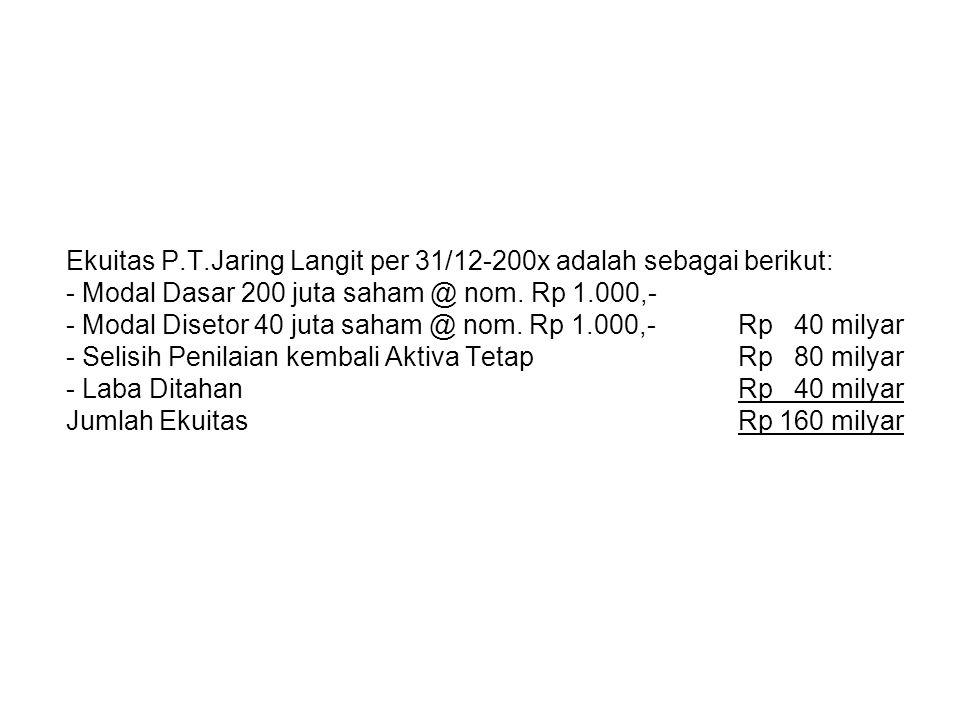 Ekuitas P.T.Jaring Langit per 31/12-200x adalah sebagai berikut: - Modal Dasar 200 juta saham @ nom. Rp 1.000,- - Modal Disetor 40 juta saham @ nom. R