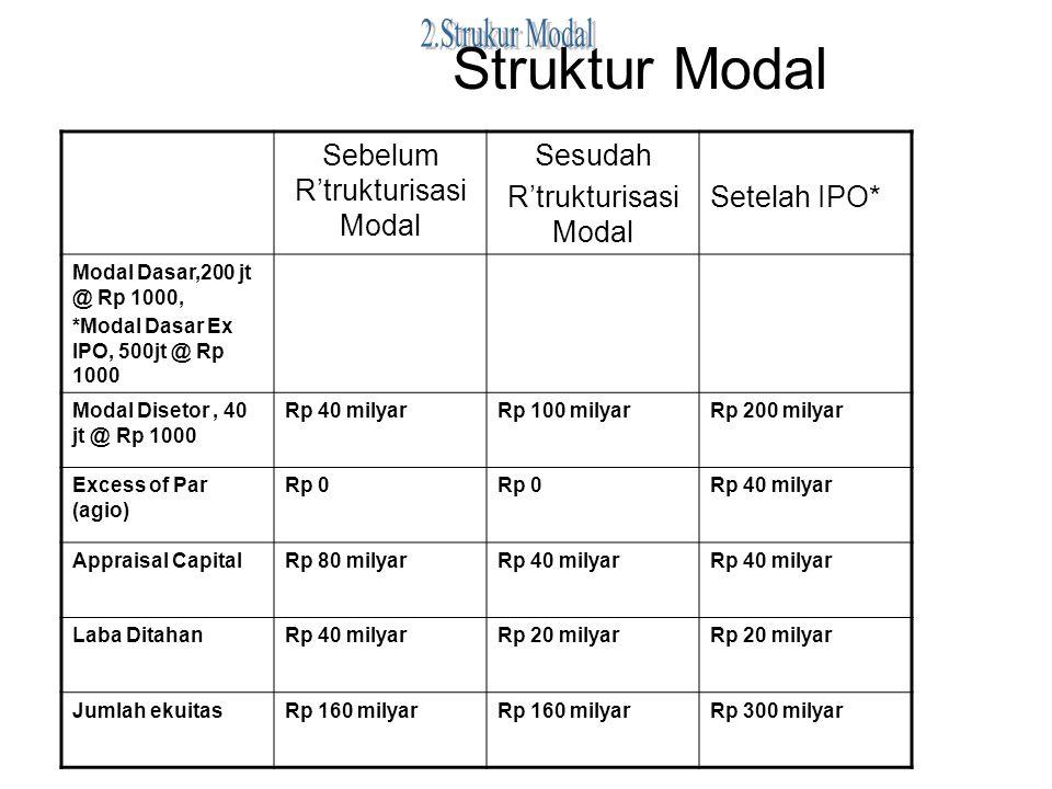 Struktur Modal Sebelum R'trukturisasi Modal Sesudah R'trukturisasi Modal Setelah IPO* Modal Dasar,200 jt @ Rp 1000, *Modal Dasar Ex IPO, 500jt @ Rp 10