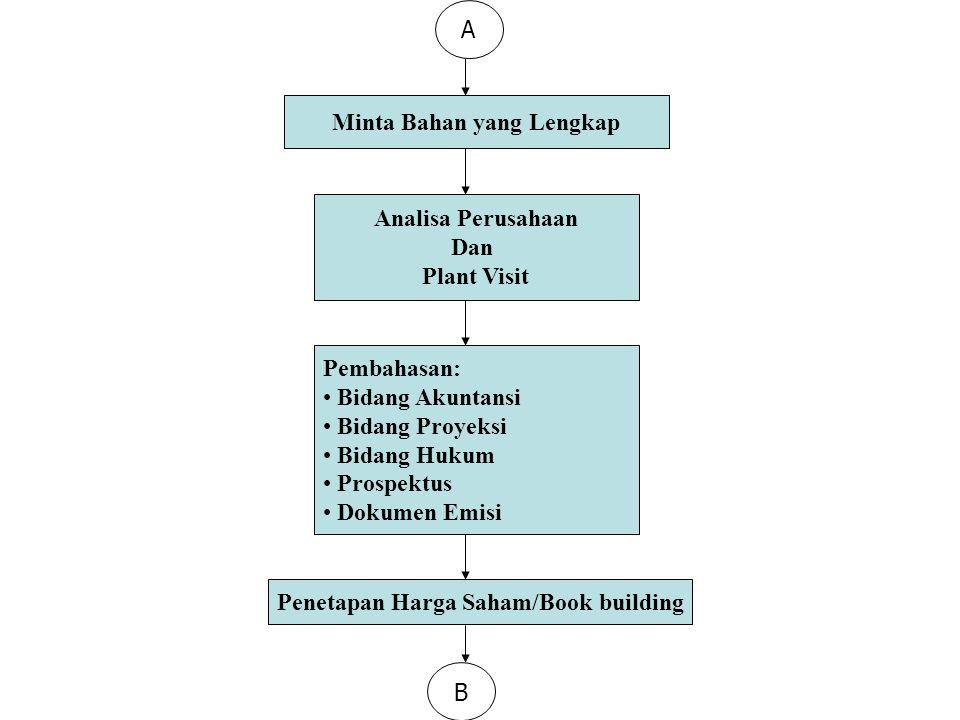 A Minta Bahan yang Lengkap Analisa Perusahaan Dan Plant Visit Pembahasan: Bidang Akuntansi Bidang Proyeksi Bidang Hukum Prospektus Dokumen Emisi Penet