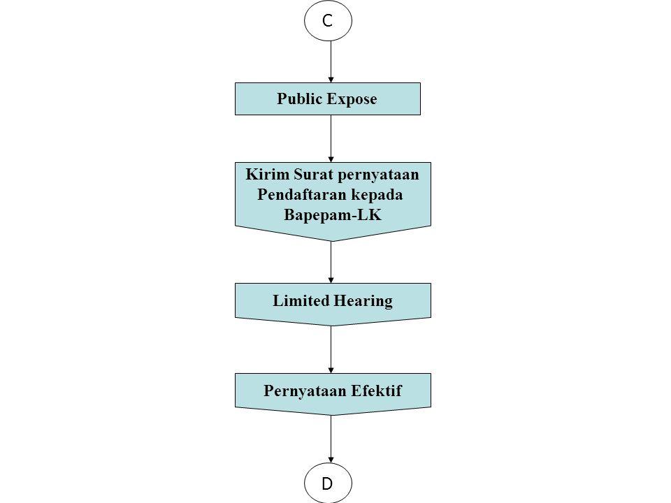 C Public Expose Kirim Surat pernyataan Pendaftaran kepada Bapepam-LK Limited Hearing Pernyataan Efektif D