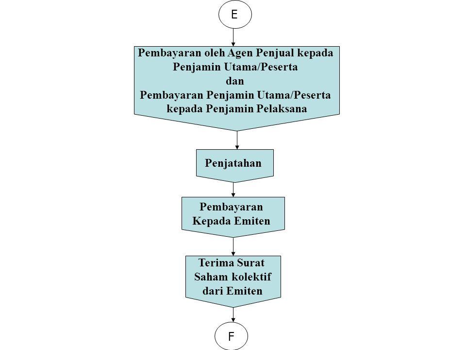 E Pembayaran oleh Agen Penjual kepada Penjamin Utama/Peserta dan Pembayaran Penjamin Utama/Peserta kepada Penjamin Pelaksana Terima Surat Saham kolekt