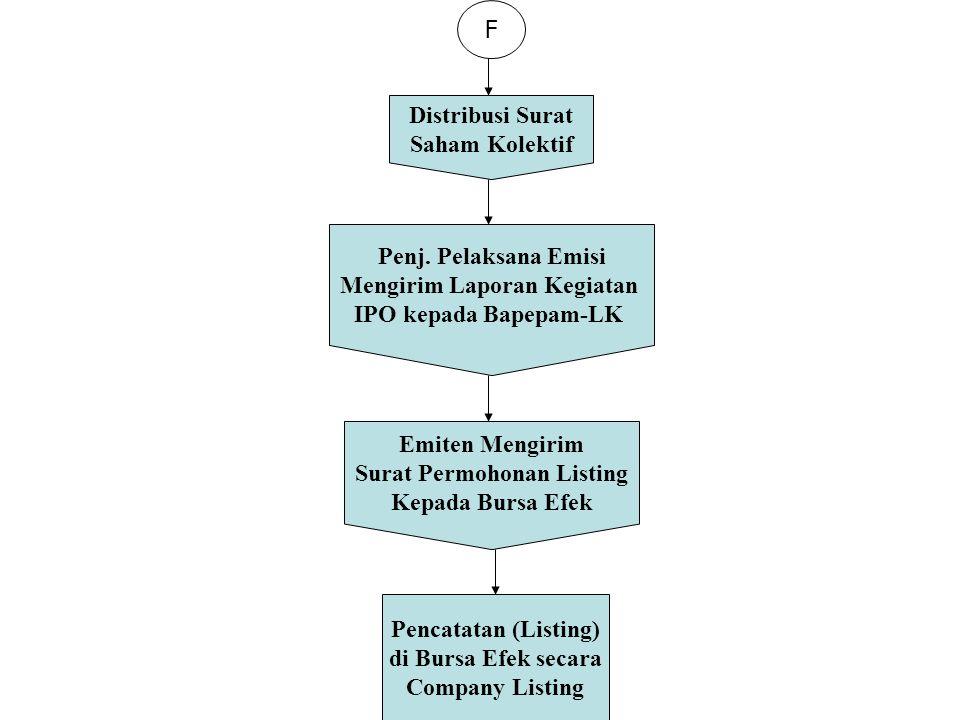 F Distribusi Surat Saham Kolektif Emiten Mengirim Surat Permohonan Listing Kepada Bursa Efek Penj. Pelaksana Emisi Mengirim Laporan Kegiatan IPO kepad
