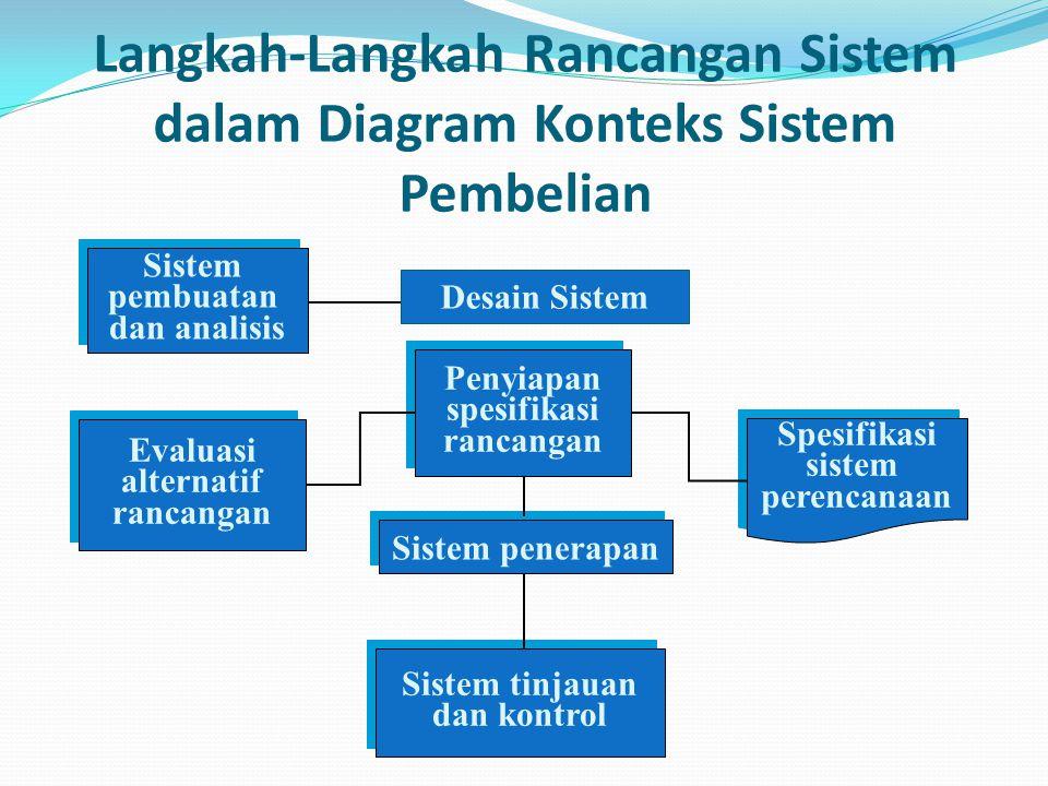 Langkah-Langkah Rancangan Sistem dalam Diagram Konteks Sistem Pembelian Sistem penerapan Penyiapan spesifikasi rancangan Penyiapan spesifikasi rancang