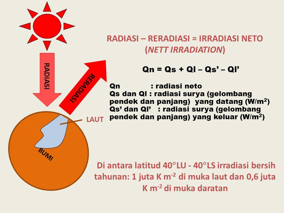 Qs pada malam hari bernilai nol sehingga Qn negatif Qs pada siang hari jauh lebih besar dibang Ql sehingga Qn positif Qn yang positif akan digunakan untuk memanaskan udara (H), evapotranspirasi (E), pemanasan tanah ataupun perairan (G) dan untuk fotosintesis(P) Qn = H + E + G + P