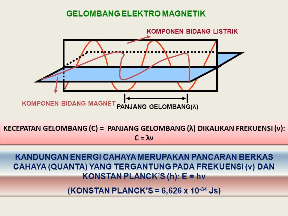 PANJANG GELOMBANG(λ) KOMPONEN BIDANG LISTRIK KOMPONEN BIDANG MAGNET GELOMBANG ELEKTRO MAGNETIK KECEPATAN GELOMBANG (C) = PANJANG GELOMBANG (λ) DIKALIK
