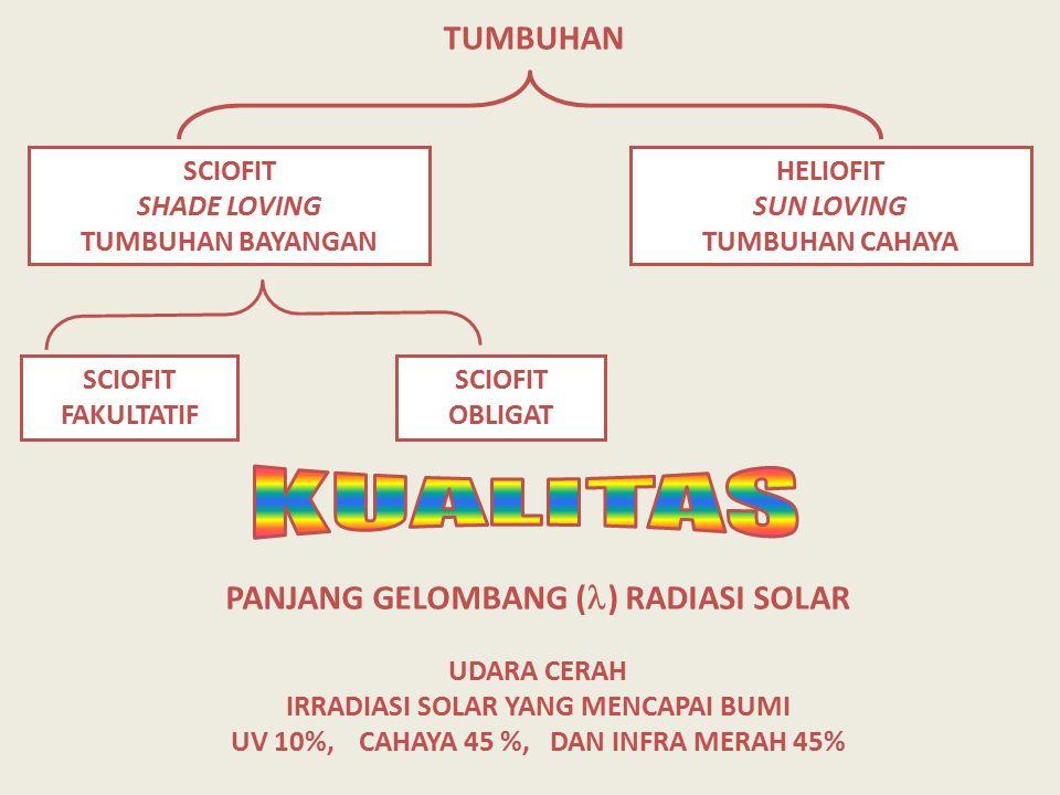 HELIOFIT SUN LOVING TUMBUHAN CAHAYA SCIOFIT SHADE LOVING TUMBUHAN BAYANGAN SCIOFIT OBLIGAT SCIOFIT FAKULTATIF TUMBUHAN PANJANG GELOMBANG ( ) RADIASI S