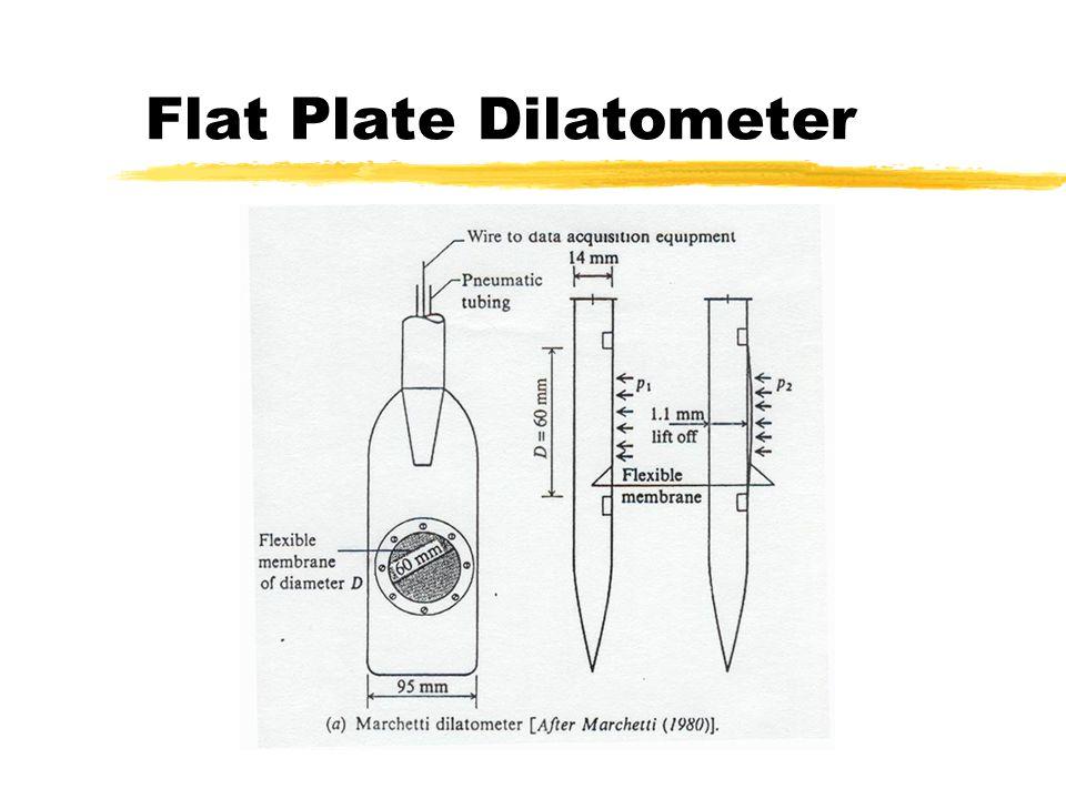 Flat Plate Dilatometer
