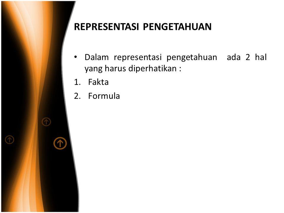 REPRESENTASI PENGETAHUAN Dalam representasi pengetahuan ada 2 hal yang harus diperhatikan : 1.Fakta 2.Formula