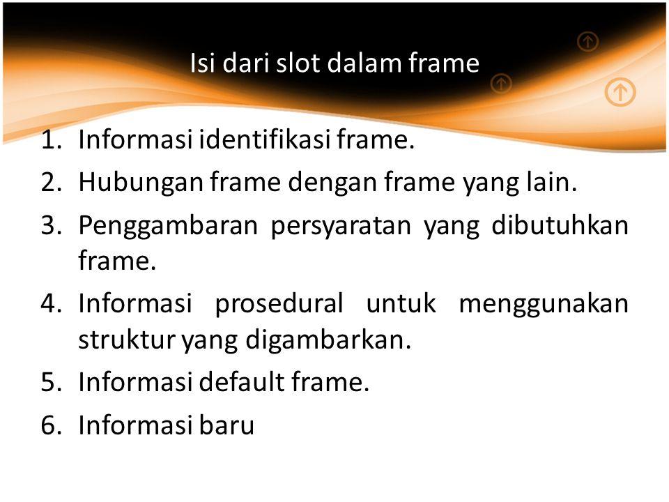 Isi dari slot dalam frame 1.Informasi identifikasi frame.
