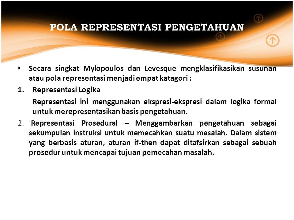 POLA REPRESENTASI PENGETAHUAN (lanjutan) 3.