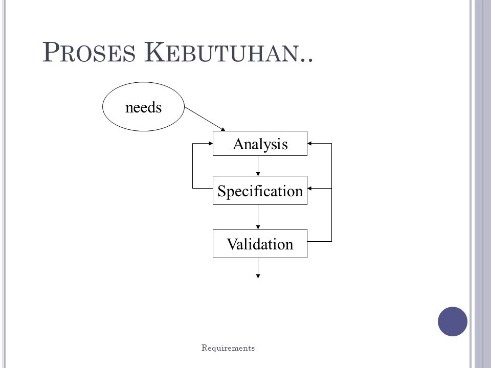 Requirements 11 P ROSES K EBUTUHAN.. needs Analysis Specification Validation