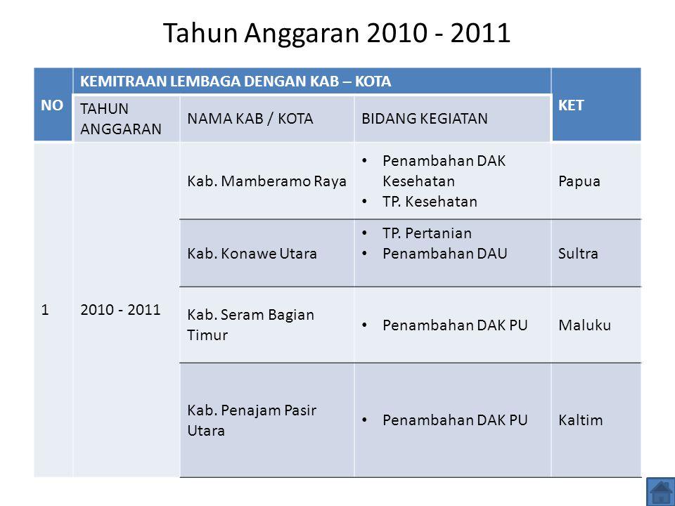 Tahun Anggaran 2010 - 2011 NO KEMITRAAN LEMBAGA DENGAN KAB – KOTA KET TAHUN ANGGARAN NAMA KAB / KOTABIDANG KEGIATAN 12010 - 2011 Kab.