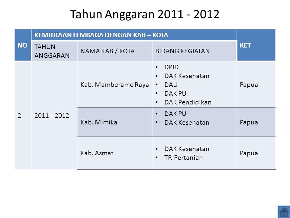 Tahun Anggaran 2011 - 2012 NO KEMITRAAN LEMBAGA DENGAN KAB – KOTA KET TAHUN ANGGARAN NAMA KAB / KOTABIDANG KEGIATAN 22011 - 2012 Kab.