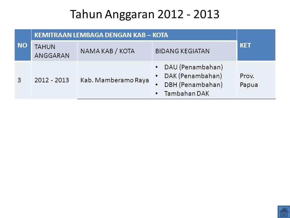 Tahun Anggaran 2012 - 2013 NO KEMITRAAN LEMBAGA DENGAN KAB – KOTA KET TAHUN ANGGARAN NAMA KAB / KOTABIDANG KEGIATAN 32012 - 2013Kab.
