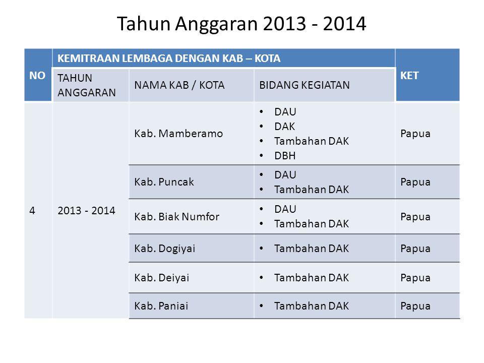 Tahun Anggaran 2013 - 2014 NO KEMITRAAN LEMBAGA DENGAN KAB – KOTA KET TAHUN ANGGARAN NAMA KAB / KOTABIDANG KEGIATAN 42013 - 2014 Kab.