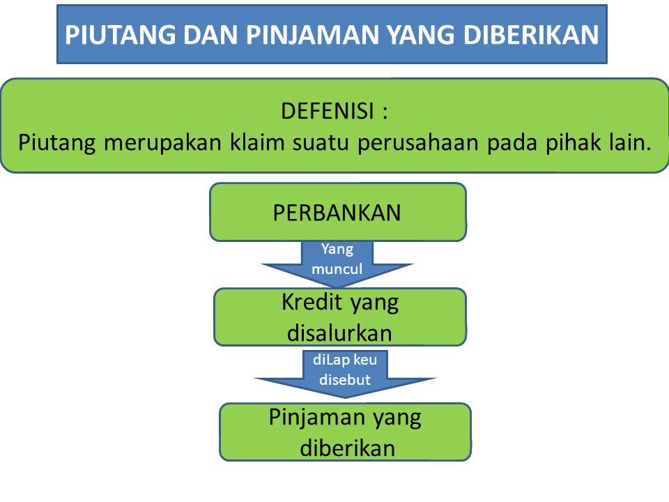 DEFENISI : Piutang merupakan klaim suatu perusahaan pada pihak lain. PIUTANG DAN PINJAMAN YANG DIBERIKAN PERBANKAN Kredit yang disalurkan Pinjaman yan