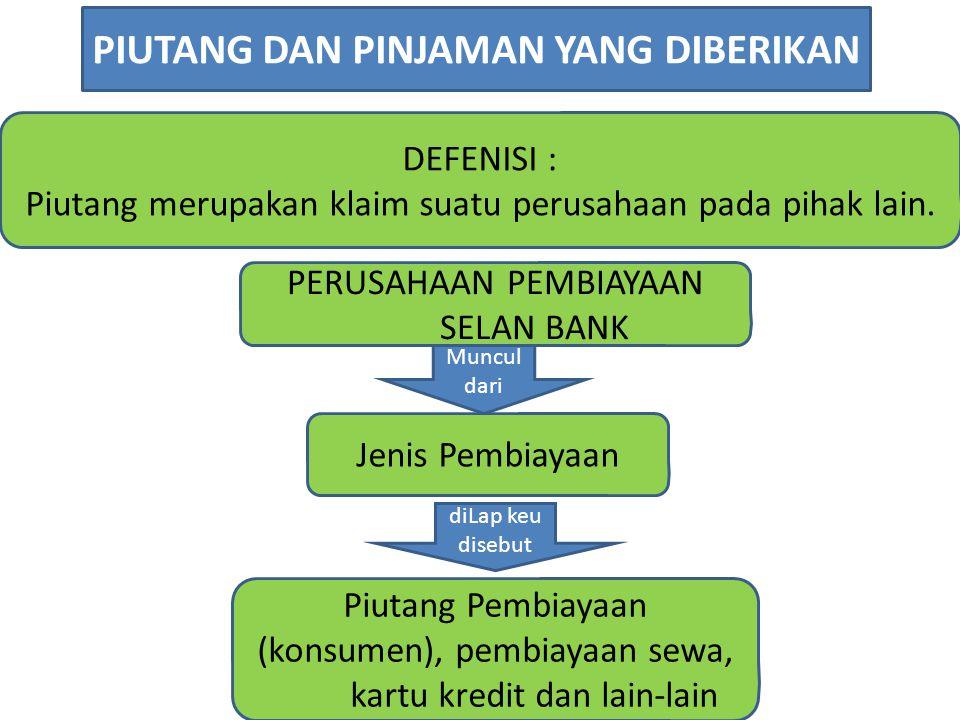 DEFENISI : Piutang merupakan klaim suatu perusahaan pada pihak lain. PIUTANG DAN PINJAMAN YANG DIBERIKAN PERUSAHAAN PEMBIAYAAN SELAN BANK Jenis Pembia