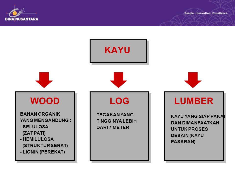 WOOD BAHAN ORGANIK YANG MENGANDUNG : - SELULOSA (ZAT PATI) - HEMILULOSA (STRUKTUR SERAT) - LIGNIN (PEREKAT) LOGLUMBER TEGAKAN YANG TINGGINYA LEBIH DAR