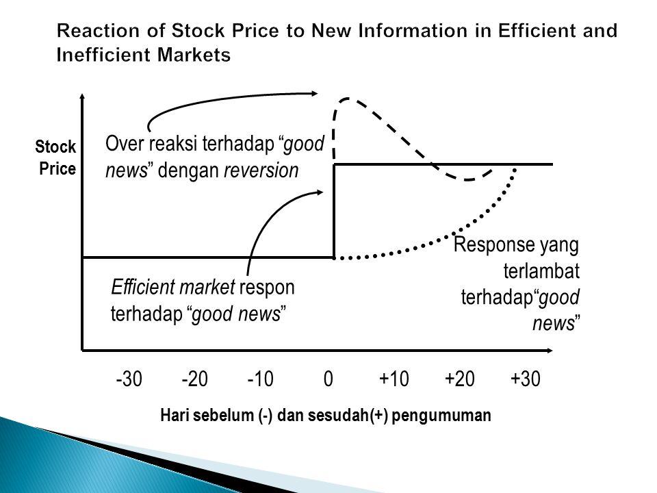-30-20-10 0+10+20+30 Efficient market respon terhadap bad news Respon yg terlambat terhadap bad news Stock Price Over reaction terhadap bad news dengan reversion Hari sebelum (-) dan sesudah(+) pengumuman