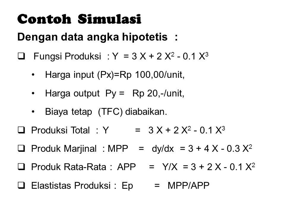 Dengan data angka hipotetis :  Fungsi Produksi : Y = 3 X + 2 X 2 - 0.1 X 3 Harga input (Px)=Rp 100,00/unit, Harga output Py = Rp 20,-/unit, Biaya tet