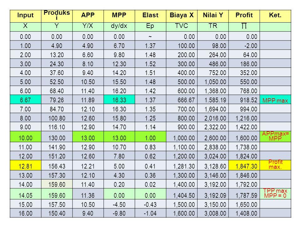 Input Produks i APPMPPElastBiaya XNilai YProfitKet. XYY/Xdy/dxEpTVCTR ∏ 0.00 ~ 1.004.90 6.701.37100.0098.00-2.00 2.0013.206.609.801.48200.00264.0064.0