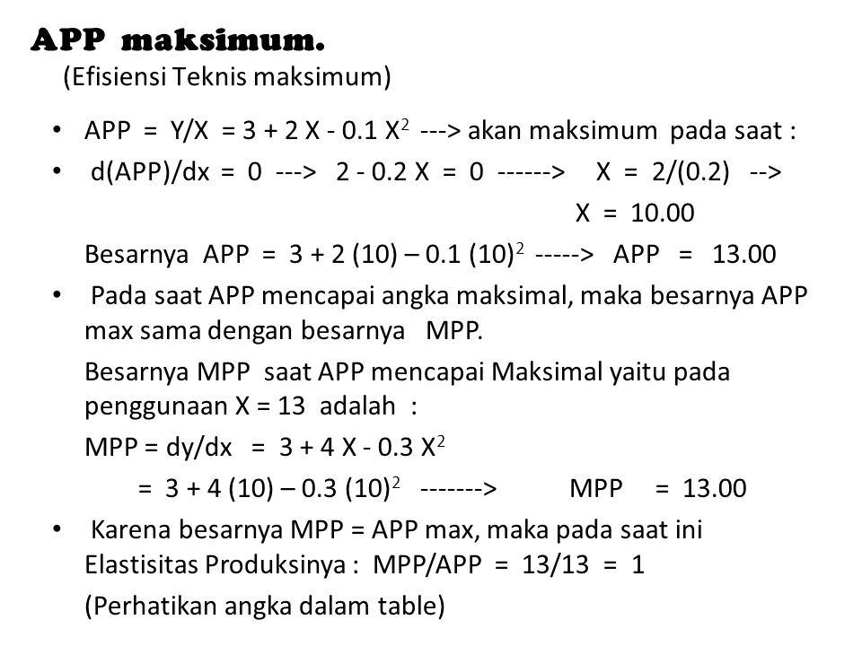 APP maksimum. (Efisiensi Teknis maksimum) APP = Y/X = 3 + 2 X - 0.1 X 2 ---> akan maksimum pada saat : d(APP)/dx = 0 ---> 2 - 0.2 X = 0 ------> X = 2/