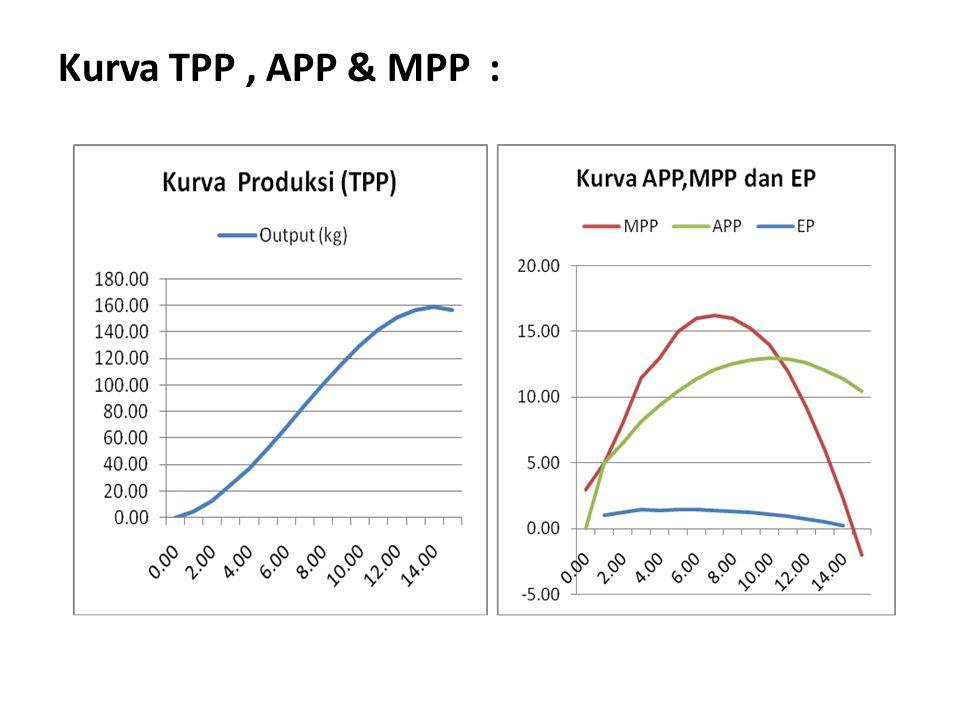 TPP Maksimum TPP = Y = 3 X + 2 X 2 - 0.1 X 3 --> akan mecapai maksimum : TPP max -----> d y/dx = 0 atau MPP = 0 TPP max -----> - 0.3 X 2 + 4 X +3 = 0 dengan rumus abc : X 1 = - 0,711983, X 2 = 14,045317 TPP max = Y max = (14.045) + 2 (14.045) 2 - 0.1 (14.045) 3 = 159.60454 Perhatikan pada table diatas dimana Y max = pada saat X = 14,05.