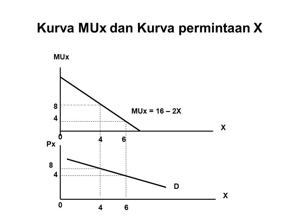 Kurva MUx dan Kurva permintaan X MUx X X 0 0 Px 8 4 8 4 46 46 D MUx = 16 – 2X