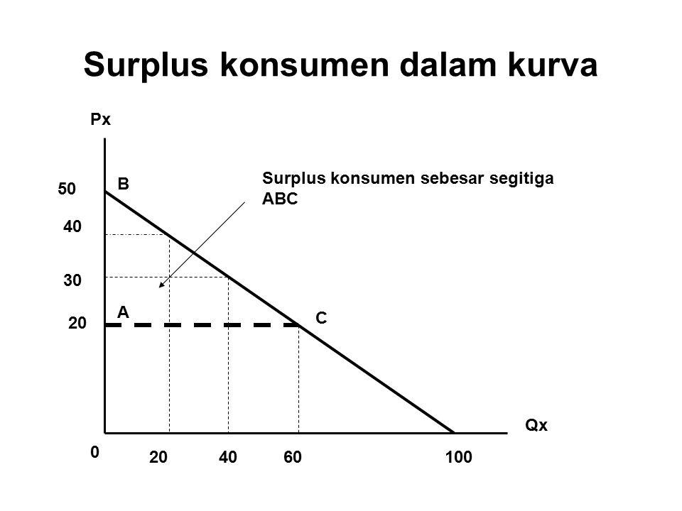 Surplus konsumen dalam kurva Px Qx 100 50 0 40 30 20 4060 A B C Surplus konsumen sebesar segitiga ABC