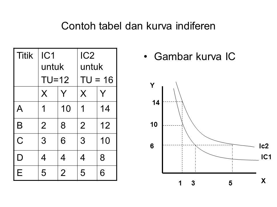 Contoh tabel dan kurva indiferen Gambar kurva IC TitikIC1 untuk TU=12 IC2 untuk TU = 16 XYXY A110114 B28212 C36310 D4448 E5256 Y X 135 14 6Ic2 IC1