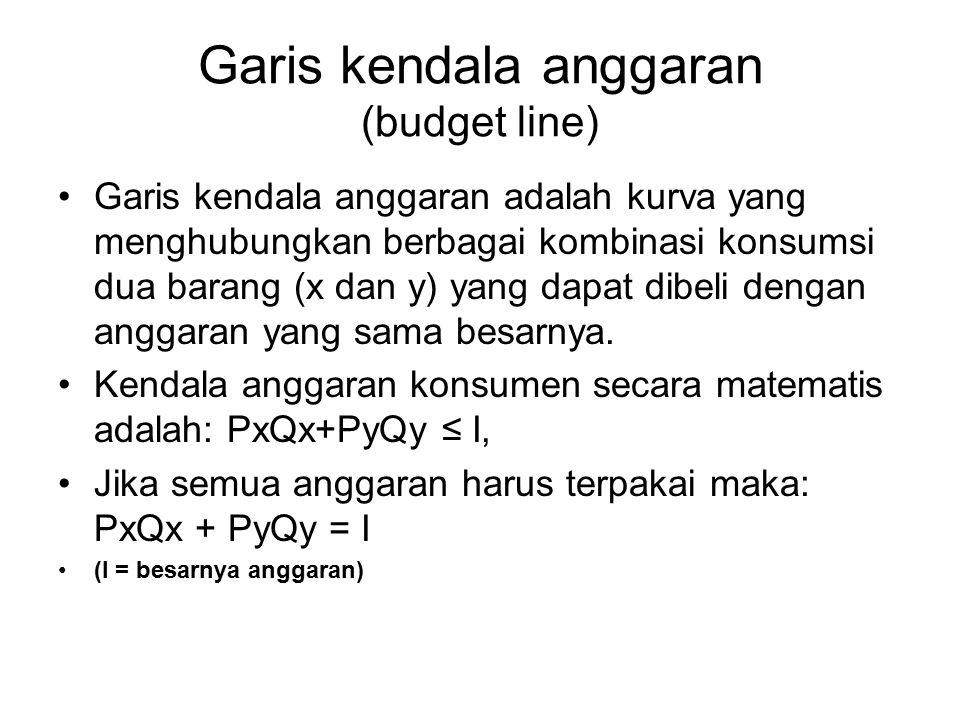 Garis kendala anggaran (budget line) Garis kendala anggaran adalah kurva yang menghubungkan berbagai kombinasi konsumsi dua barang (x dan y) yang dapa